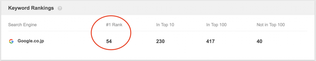Google検索で1位表示されているキーワード 54組