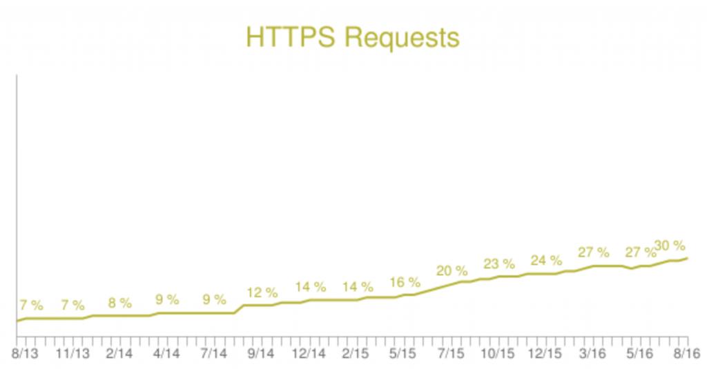 インターネットに占めるHTTPSトラフィック推移