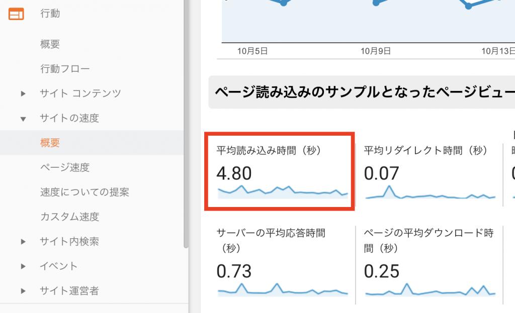 Googleアナリティクス 「サイトの速度」