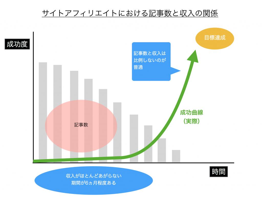 記事数と収入のイメージ図