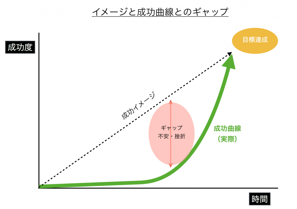 成功曲線とは?