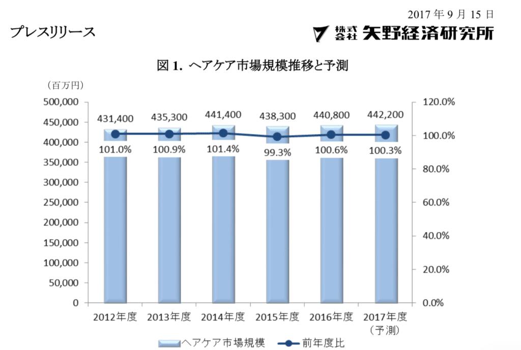 ヘアケア市場に関する調査を実施(2017年)矢野経済研究所