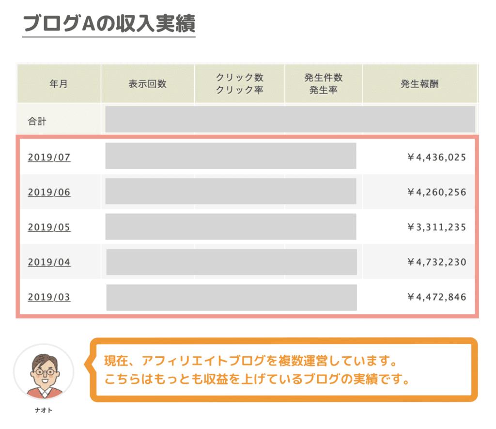 ブログAの収入実績